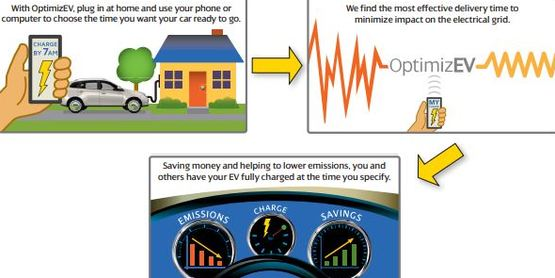Image sequence showing how OptimizeEV charging works