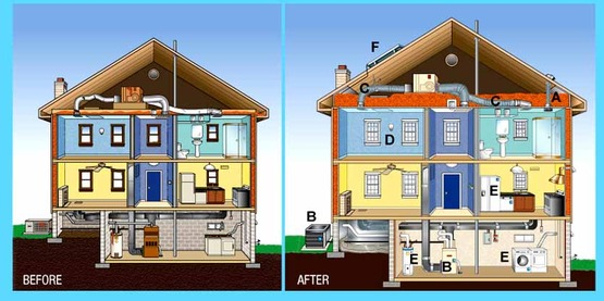 Energy House before and after image, from energystar.gov