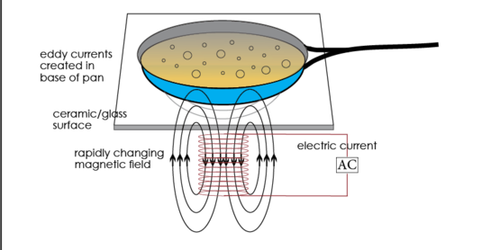 diagram showing how induction cooking works