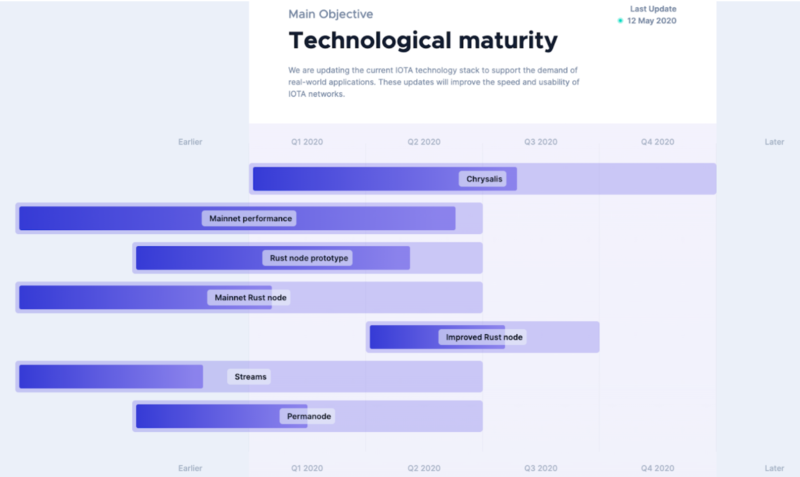 IOTA technological maturity