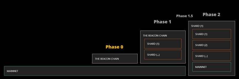 Eth 2 phase