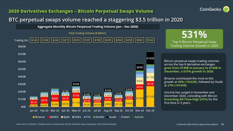 kuri programa yra geriausia prekiauti bitcoin ar galite prekiauti bitcoin apie binansą