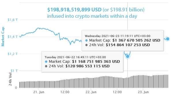 เม็ดเงินเกือบ 2 แสนล้านดอลลาร์ไหลเข้าสู่ตลาด Crypto ภายในวันเดียว