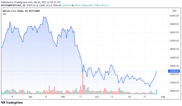 กูรูด้านการเงินในตำนานกล่าว การพุ่งขึ้นอย่างรุนแรงของราคา Bitcoin ไม่ได้มาจากข่าวลือของ Amazon