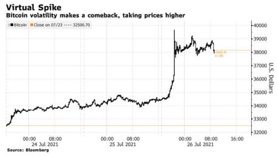 Bitcoin se aproxima dos $40.000 enquanto os shorts impulsionam a especulação da Amazon