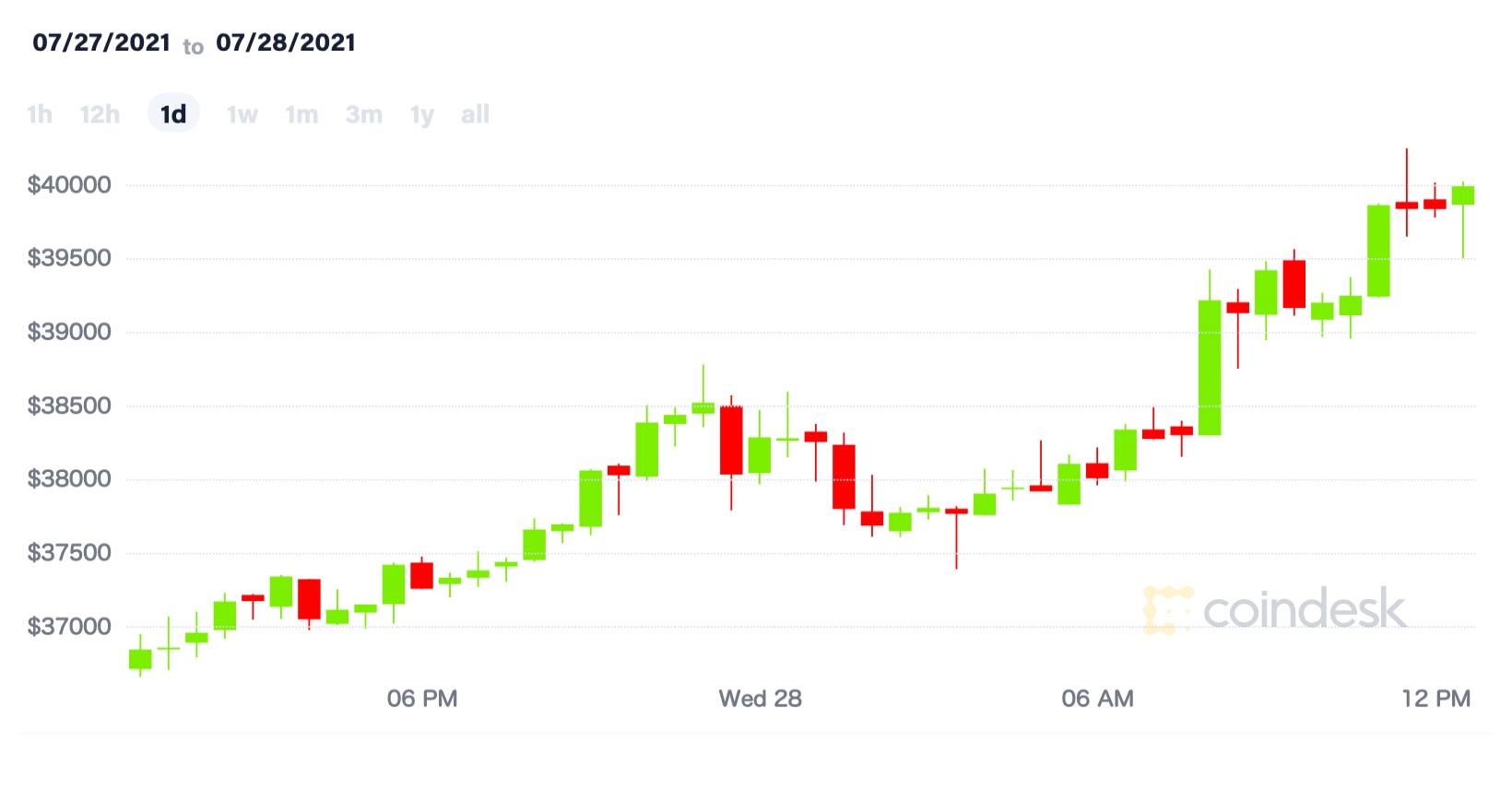 【市場動向】ビットコイン、4万ドルを突破──上昇は続くか