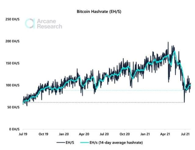 อัตรา Hashrate ของ Bitcoin เริ่มฟื้นตัวยืนเหนือจุดต่ำสุดในรอบ 1 ปี