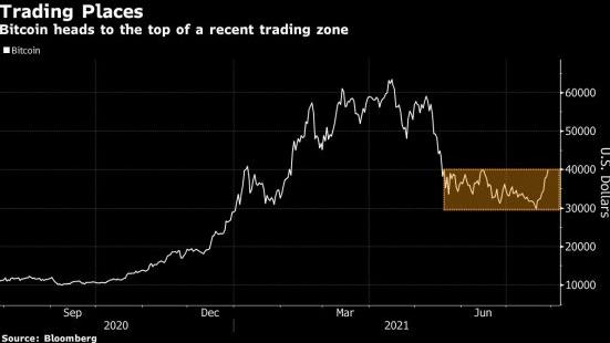 Bitcoin tem como objetivo a maior série de vitórias em 2021 em meio à recuperação de criptomoedas