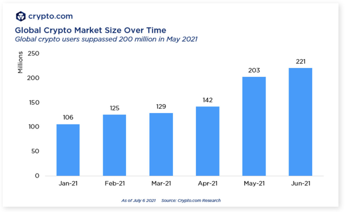 Lượng người sở hữu tiền mã hoá tăng gấp đôi trong nửa đầu năm 2021