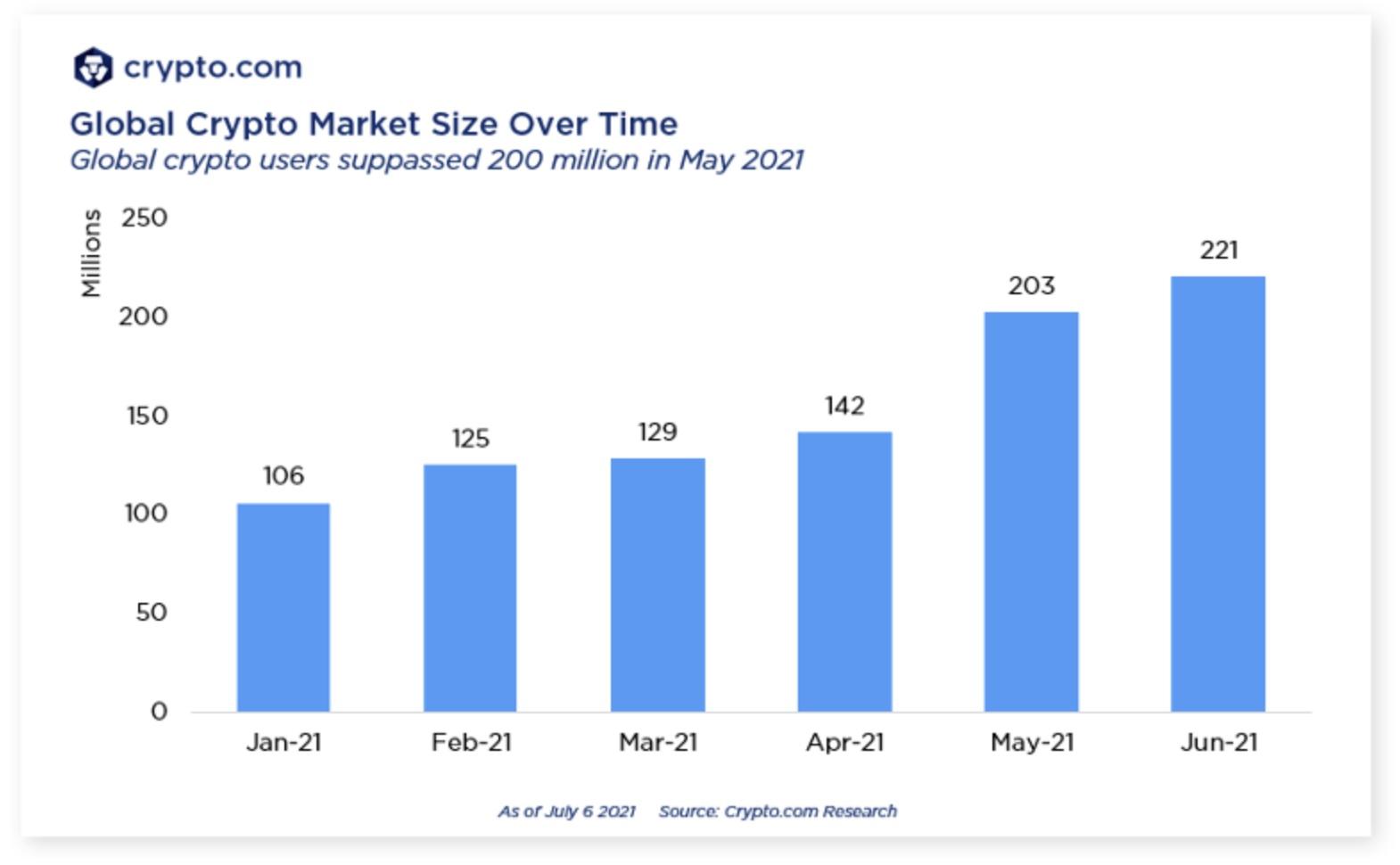 全球加密貨幣持有者「突破2億人口」!比特幣、以太坊大爆發,4月內玩家翻倍