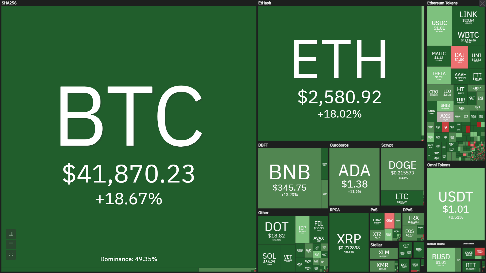"Điểm tin tuần Coin68 (26/07 – 01/08): Bitcoin ""bất ngờ"" phục hồi lên $42,000"