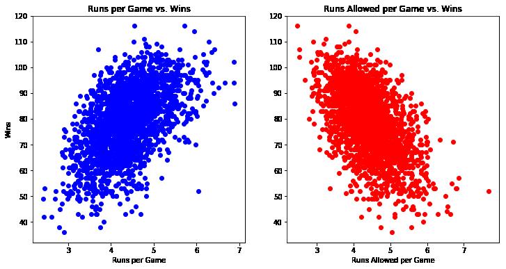 Scikit-Learn Tutorial: Baseball Analytics in Python Pt 1