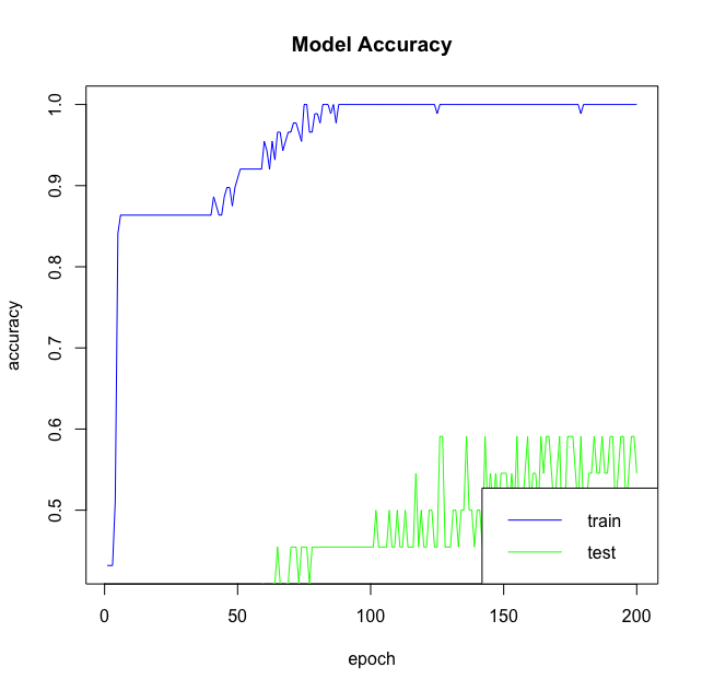 keras: Deep Learning in R (article) - DataCamp