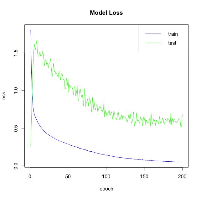 neural network model