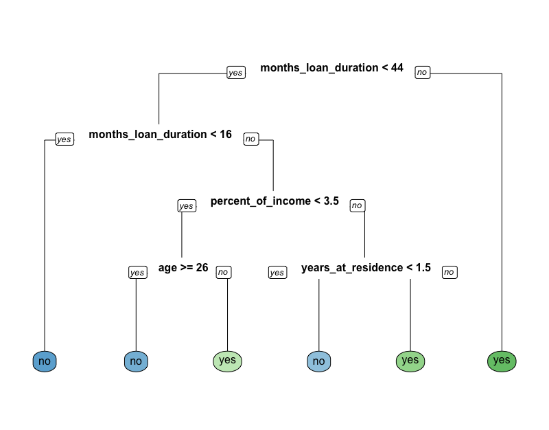 prediction with a classification tree r