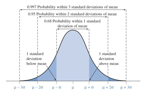 The normal distribution | R