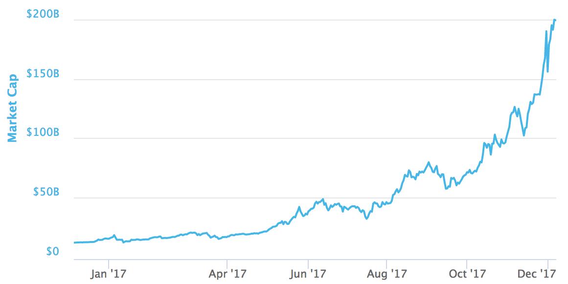 bitcoin 2017 market cap