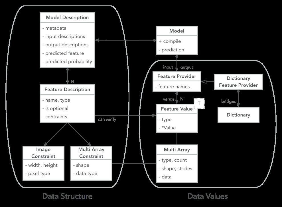 MLModel API | Deep Dojo