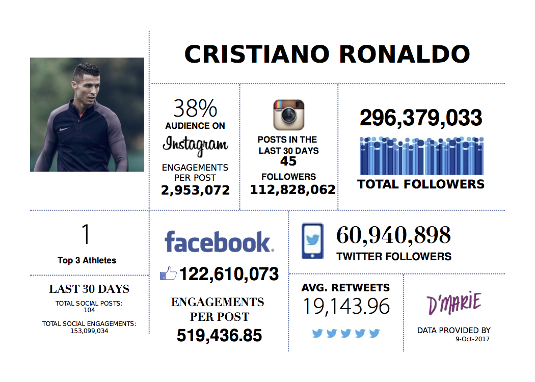 Cristiano Ronaldo Highest Valued Athlete On Social Media Amp His Staggering 729 000 Worth Per Post D Marie