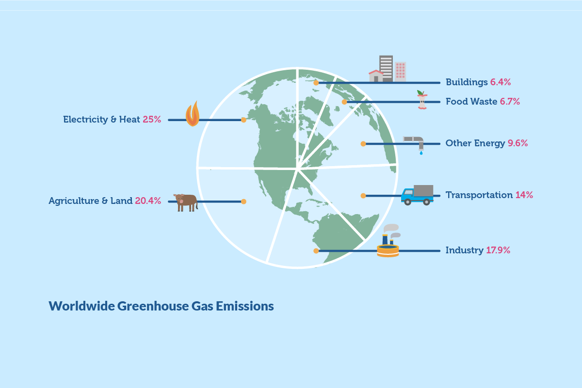 Vertical explainer photo 3 - Graph showing breakdown of worldwide GhG emissions.