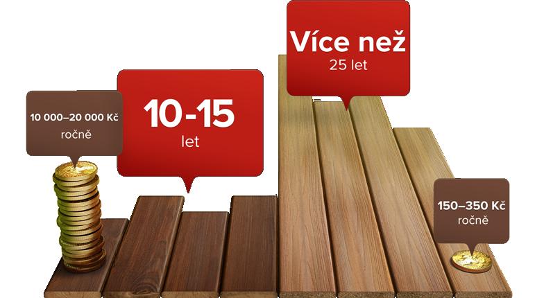 cs-wood-vs-fiberon-long-lasting