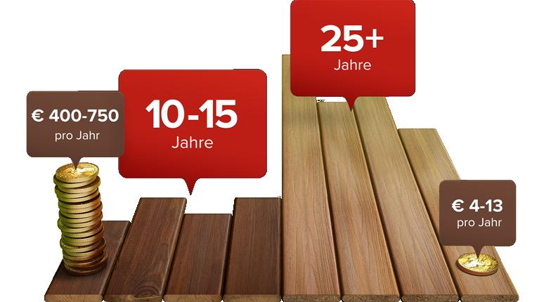 de-wood-vs-fiberon-long-lasting
