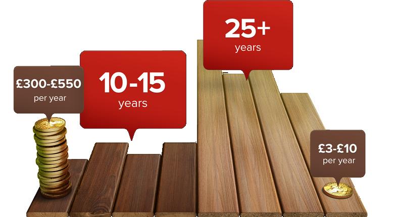 en-wood-vs-fiberon-long-lasting