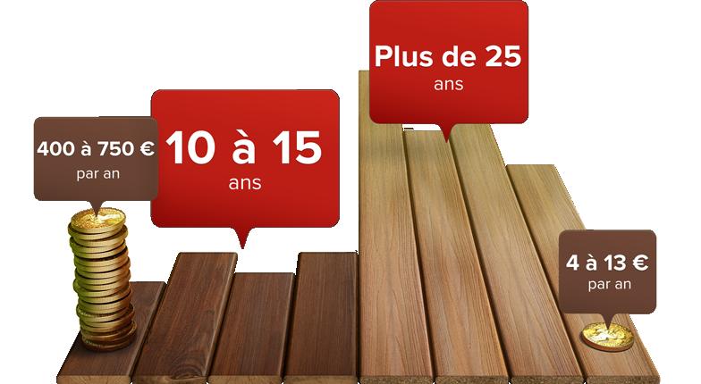 fr-wood-vs-fiberon-long-lasting