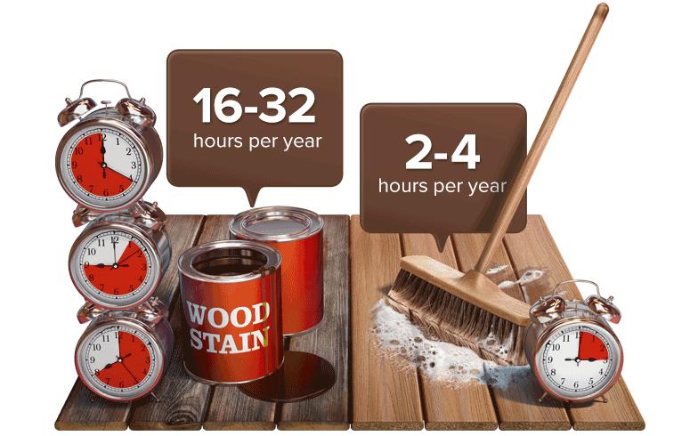 wood-vs-fiberon-less-maintenance