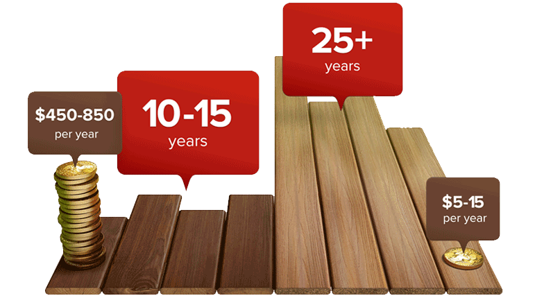 composite decking vs wood wood alternative decking fiberon