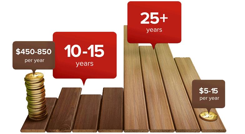 wood-vs-fiberon-long-lasting