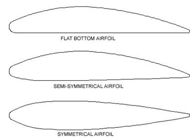 Designing Smooth Symmetrical Airfoil Wings | Flite Test