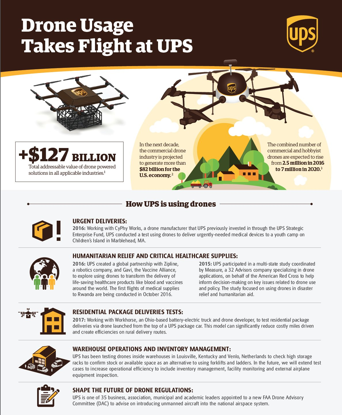 UPS Launches Drone From Delivery Truck   Flite Test
