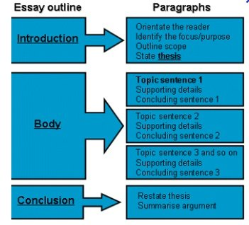 How to write an article from a dissertation