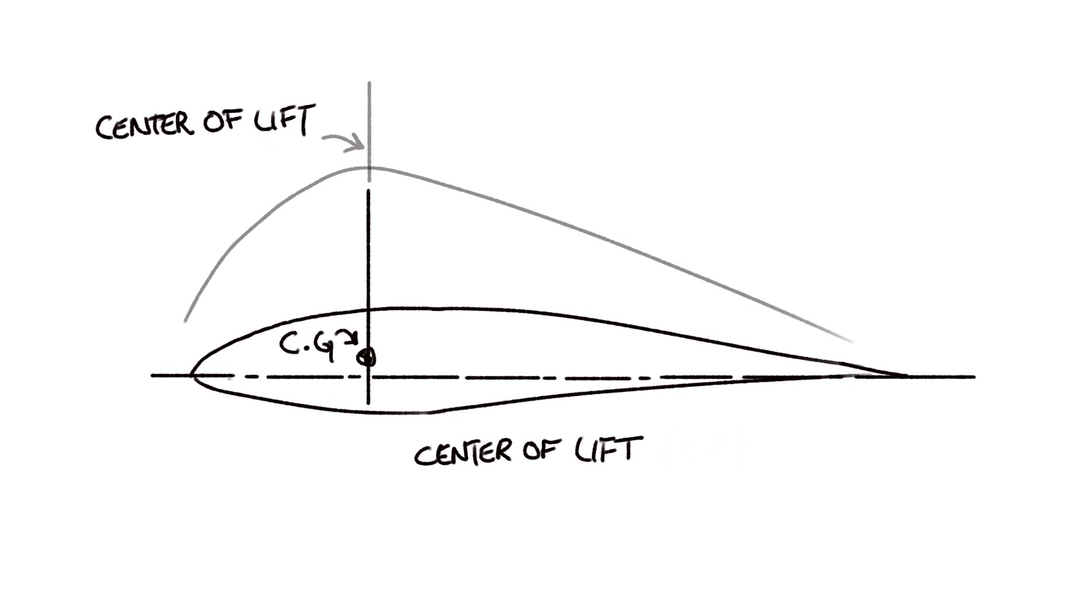Where Should an RC Airplane Center of Gravity be? | Flite Test