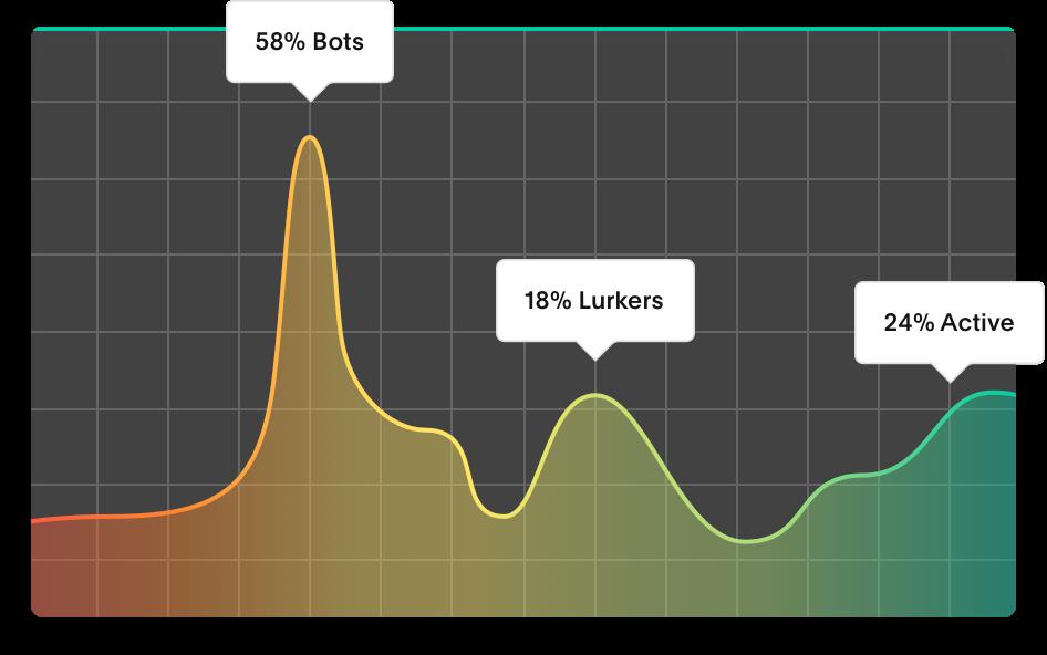 Follower health graph dark