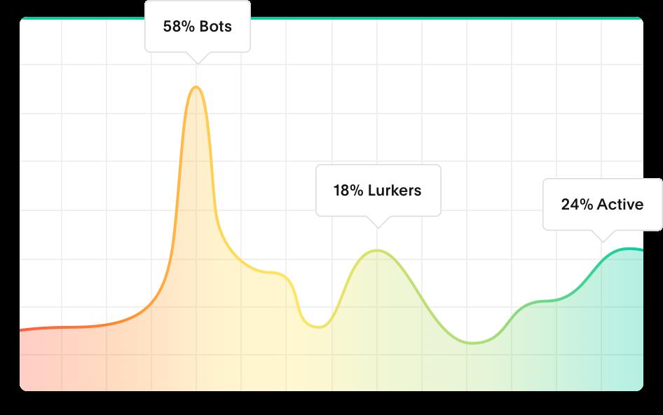 Follower health graph light
