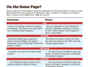 Stating Their Positions: See where President Obama and Prime Minister Netanyahu stand on the key issues facing Israel. (click to enlarge)