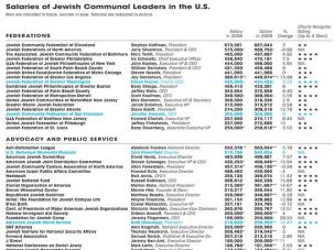 Salaries of Jewish communal leaders in the U.S. (click to enlarge)
