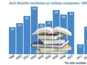Different Picture: Numbers of anti-Semitic incidents on college campuses, compiled by the Anti-Defamation League, tell another story than this recent study.
