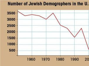 Bleak: Since its peak in the Truman-era, opportunity for Jewish demography water-cooler chat has become starkly limited.
