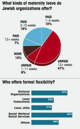 Formal Policies: Only a minority of communal groups have policies in place that grant new mothers paid maternity leave or work time flexibility. Click for larger view.