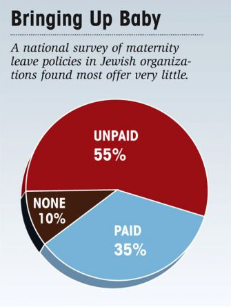 Source: Advancing Women Professionals and the Jewish Community. Click for larger view.
