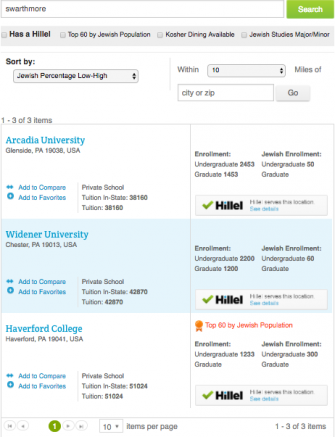 The search results for Swarthmore in the Hillel College Guide.