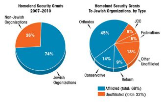 Homeland Security grants by year and organization. Click to enlarge.