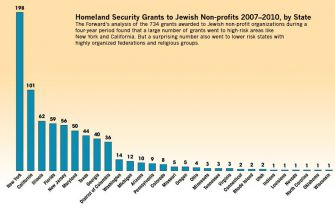 Homeland Security Grants to Jewish Non-profits 2007?2010, by State. Click to enlarge.