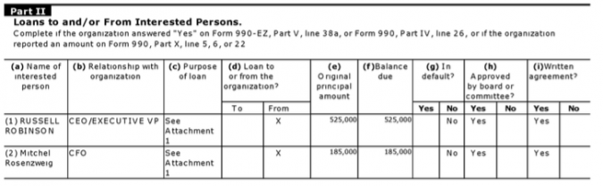 JNF tax filings showing over $700,000 in loans to two top officers.
