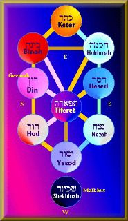 The 10 Sefirot or Emanations of the Divine in Kabbalah