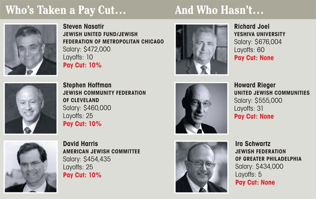 Sacrifices Shared, and Not: A Forward survey of 2006-2007 executive salaries at major Jewish organizations that reduced staff in the past year found no consistent correlation between layoffs and CEO pay cuts.