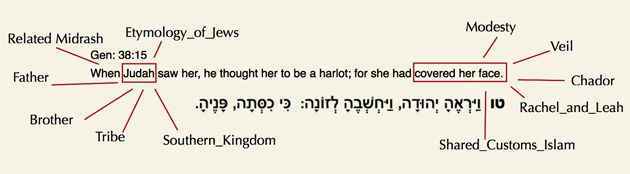 Tagged Tanakh: This ambitious project would create digital versions of ancient Hebrew text and allow users to append their own comments and links.